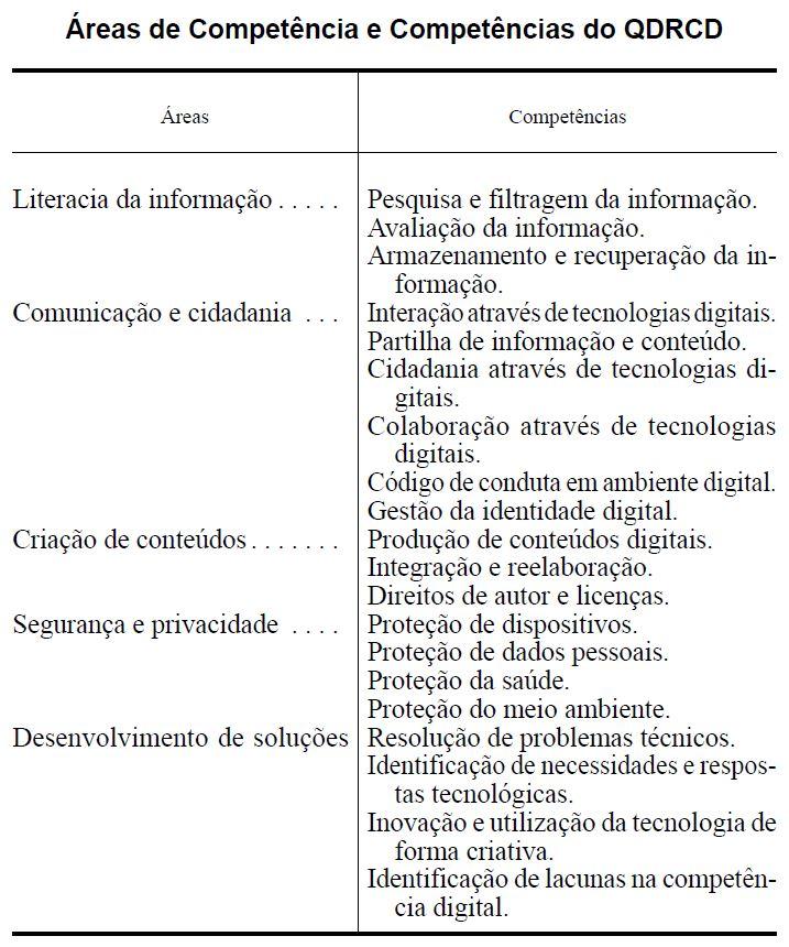 Áreas de competências digitais do QDRCD.
